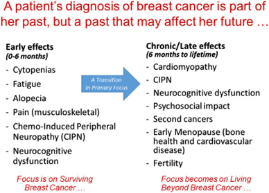 effects after side breast cancer