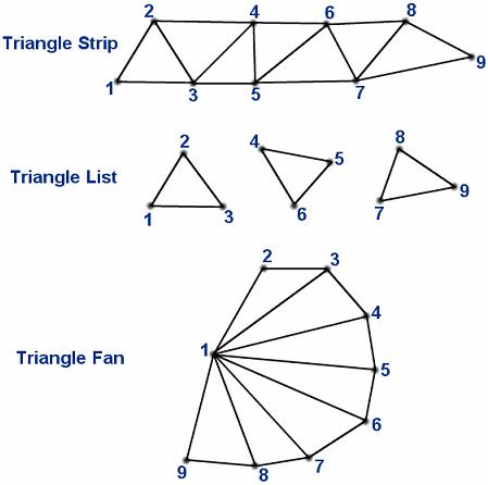 opengl triangle strip